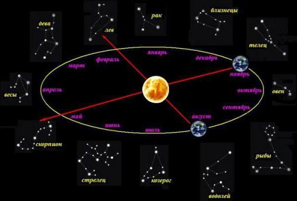 Путь солнца по небу