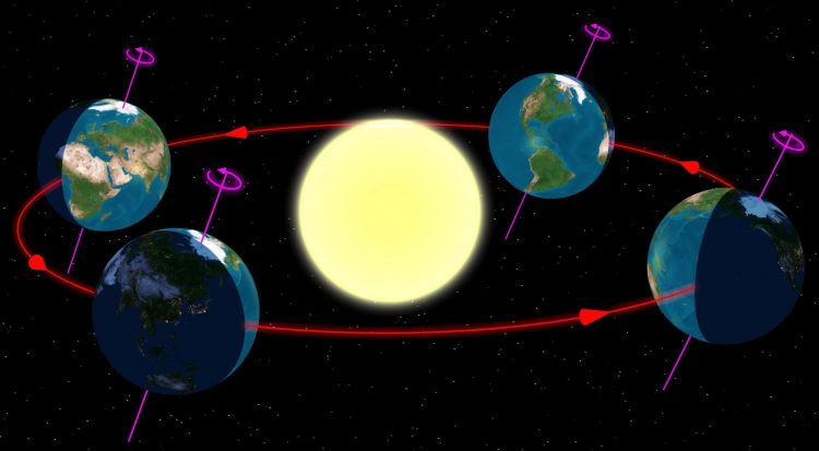 За сколько земля делает полный оборот